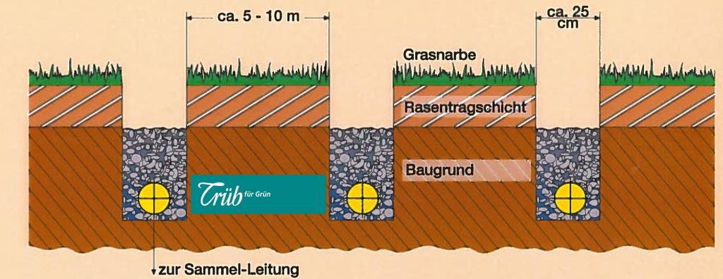 drainageleitung